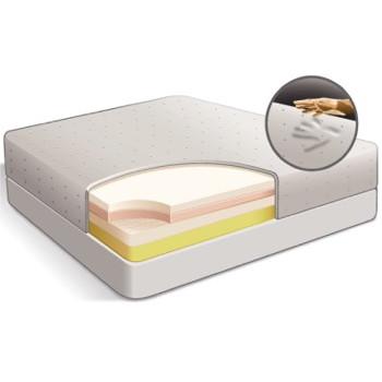 choix matelas m moire de forme 5 minutes de sommeil en plus. Black Bedroom Furniture Sets. Home Design Ideas